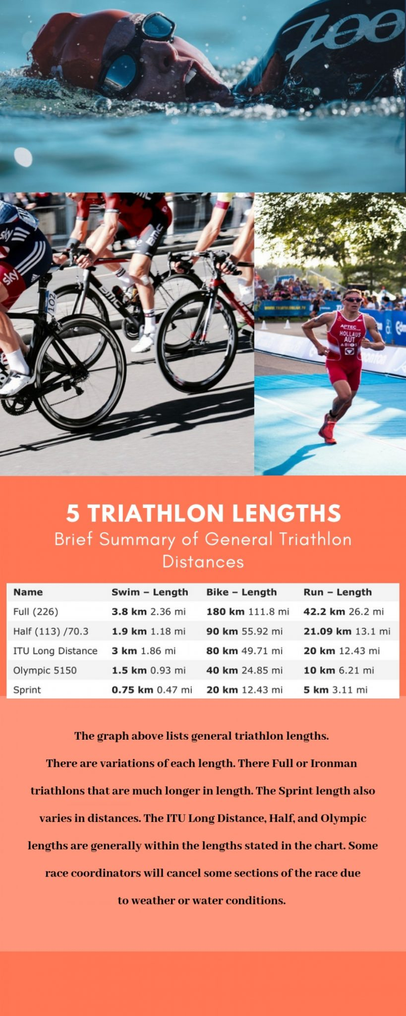 Triathlon Length - Infographic